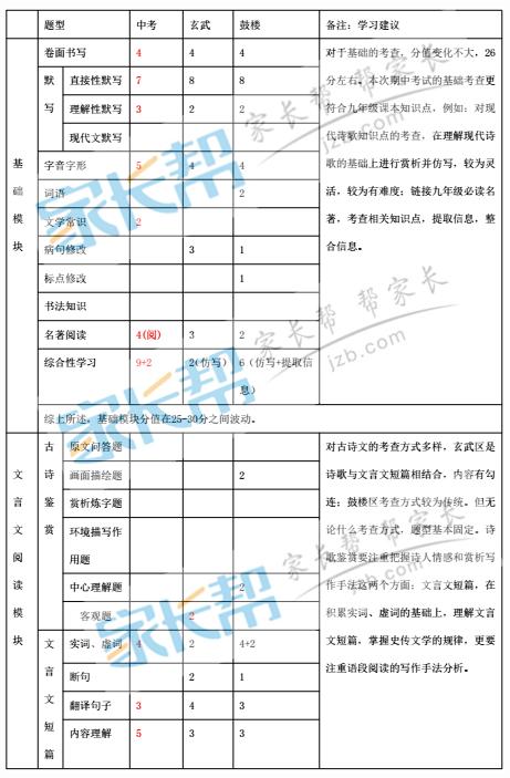 2017下到2018上南京初三期中语文试题难度分析