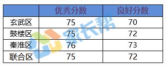 2017下到2018上南京初三期中化学试题难度分析