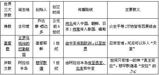 2019年中考生必看历史知识点【三大宗教】