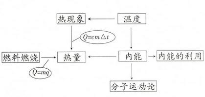 知识结构图