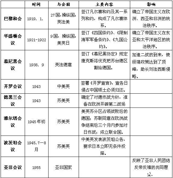 2019年中考生必看历史知识点【重要的国际会议】