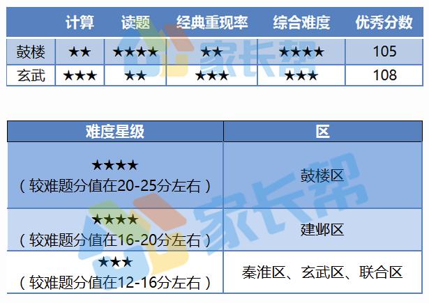 2017下到2018上南京初三期中数学试题难度分析