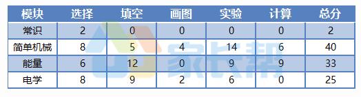 2017下到2018上南京初三期中物理试题难度分析