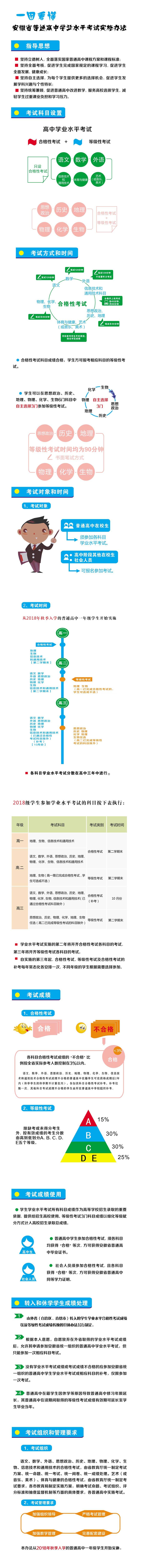 一张图看懂《安徽省普通高中学业水平考试实施办法》
