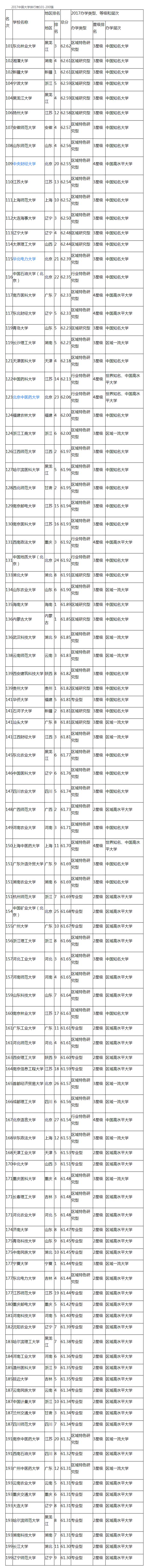 2017中国大学排行榜101-200强