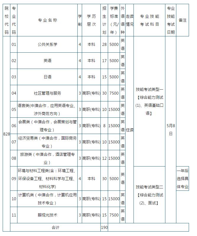 2016年上海市高考招生计划