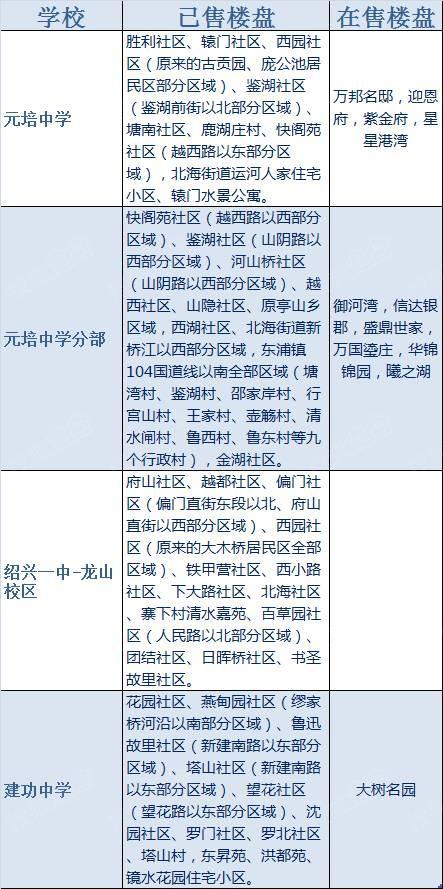 越城区学区划分之中学