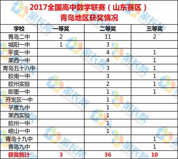 ★2017年全国高中数学联赛(山东赛区)青岛获奖情况