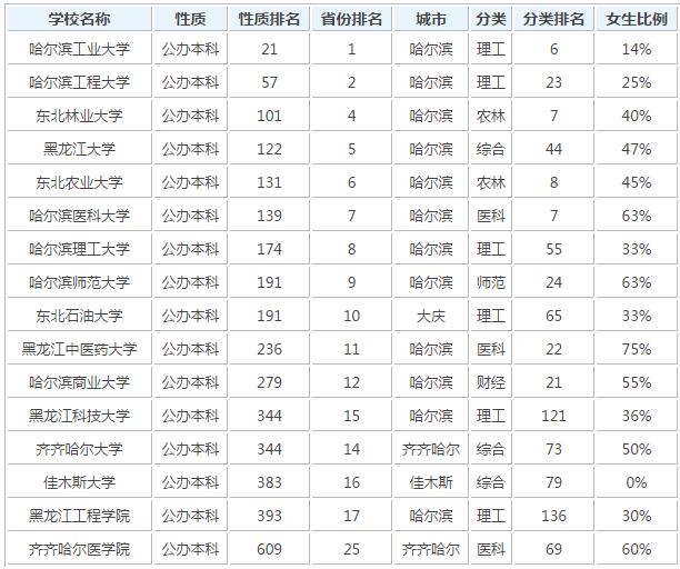 黑龙江能上的本科大学都有哪些