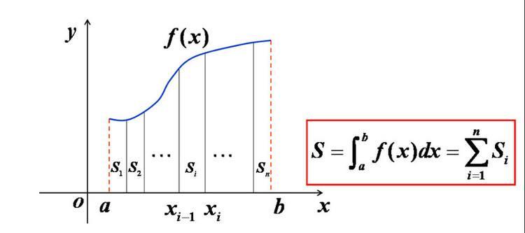 【什么是面积积分-图】百科知识点