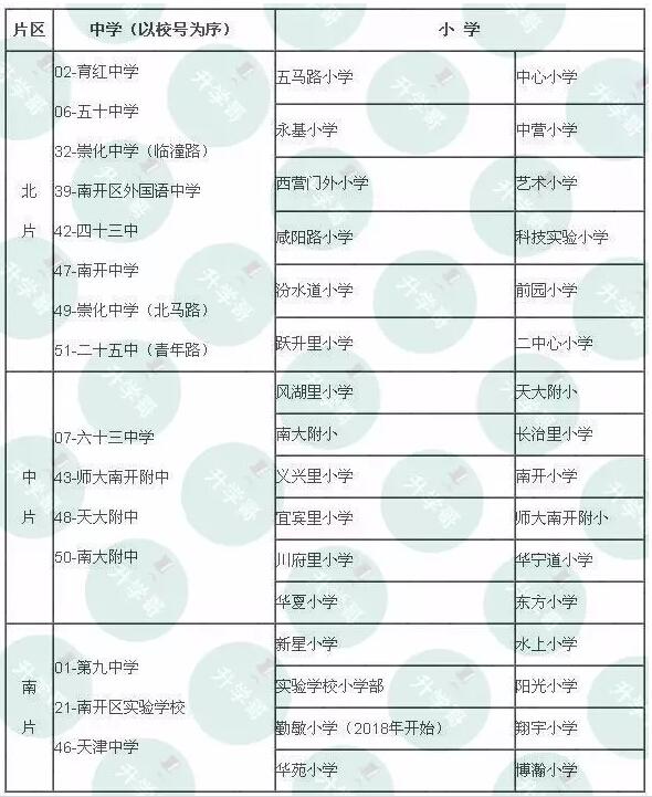 2018年南开区小升初最新划片公布