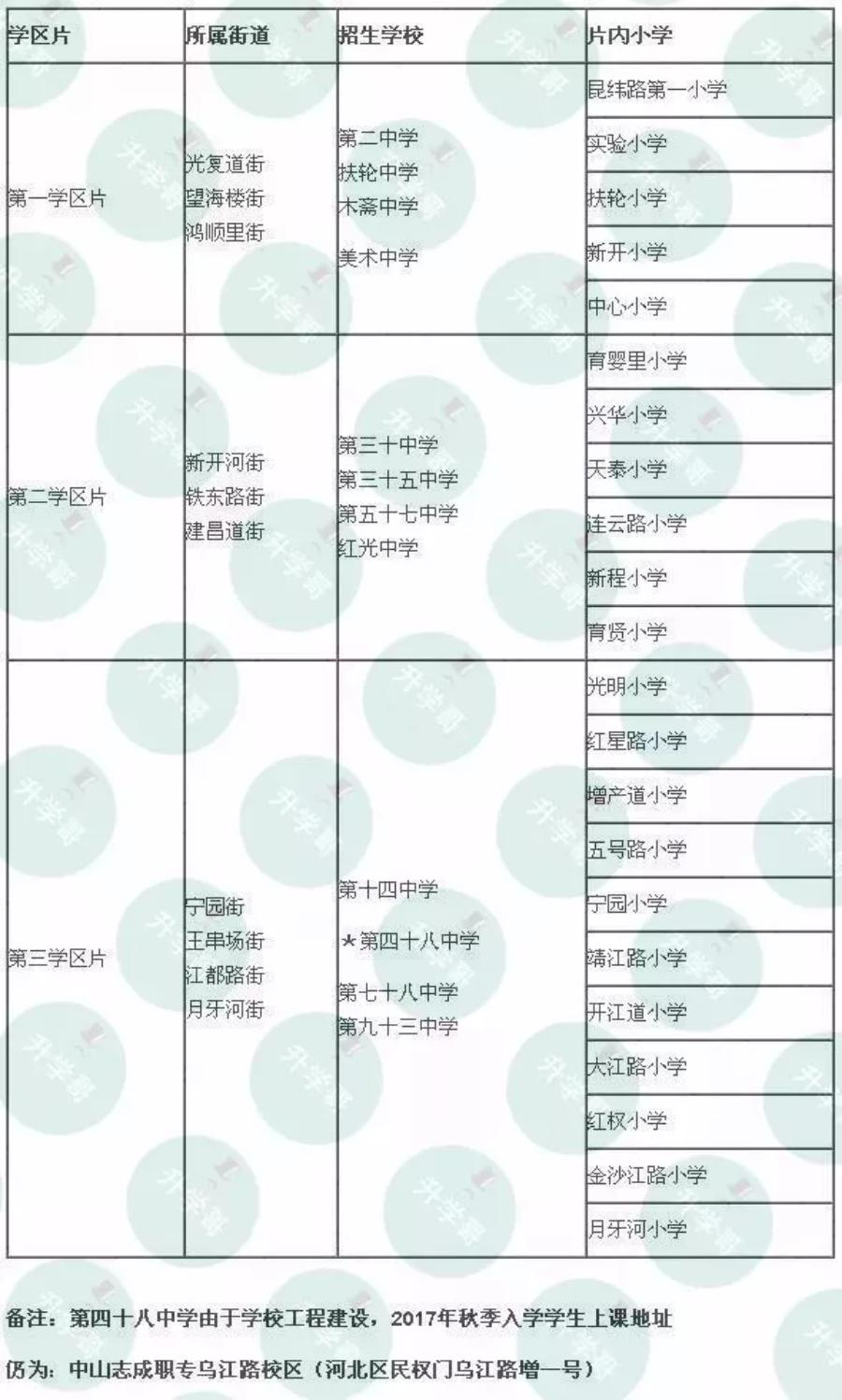 2018年河北区小升初划片