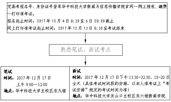 ★2018年湖北省高考广播电视编导专业统考报名12月4-6日