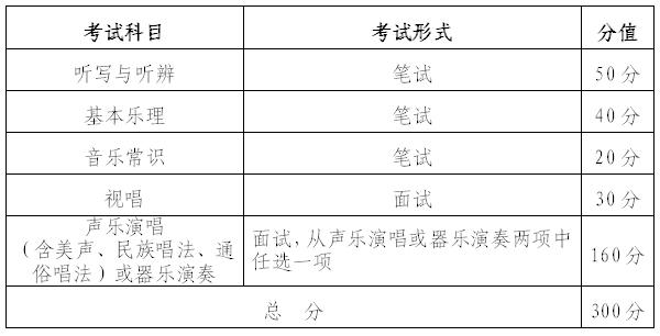 ★2018年湖北省音乐学类统考报名12月27-29日
