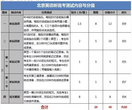 2018年北京中考英语听说考试题型和分值公布