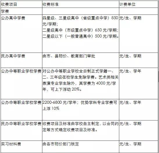 苏州公办学校高中/高职阶段收费标准