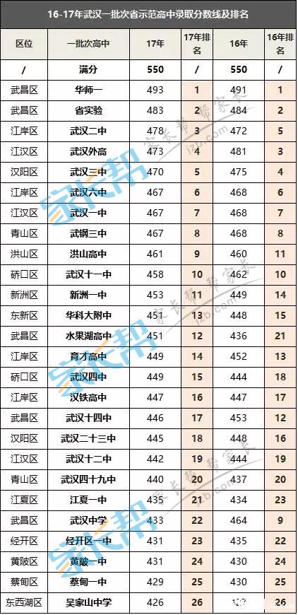 ★历年武汉中考各区各批次录取分数线汇总