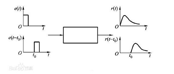 【什么是定常系统-图】百科知识点
