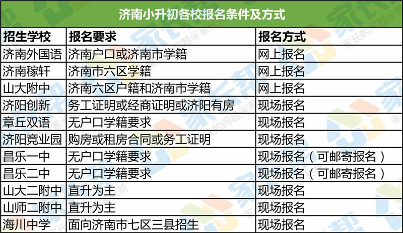 ★济南小升初各学校报名条件及学费情况