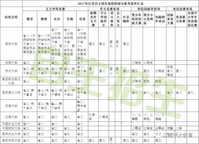 江苏自招高校报考条件