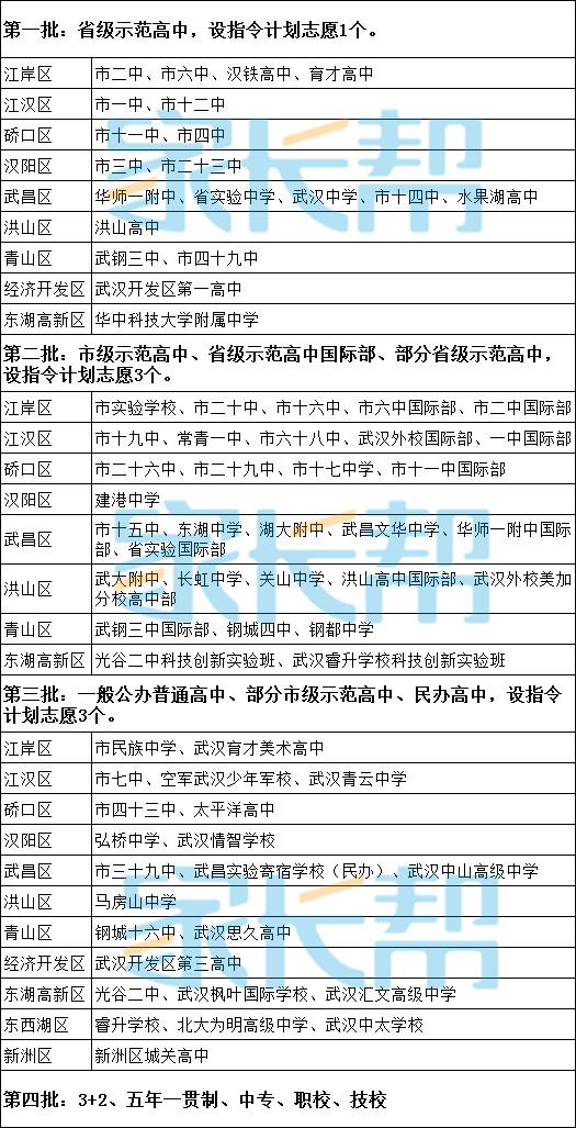 ★2018年武汉各区各批次可填报高中学校名单