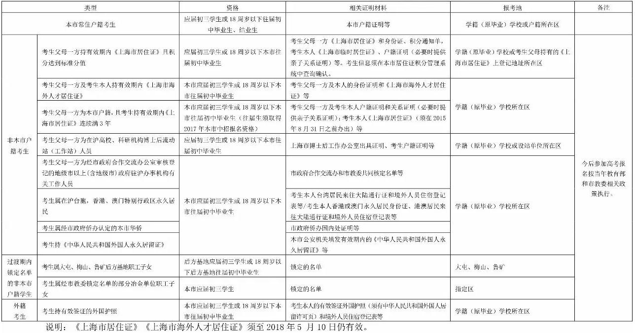 ★2018年上海中考报名条件和日程表公布