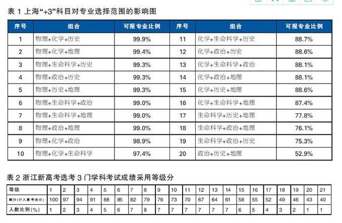 """天津""""新高考""""选考科目如何选"""