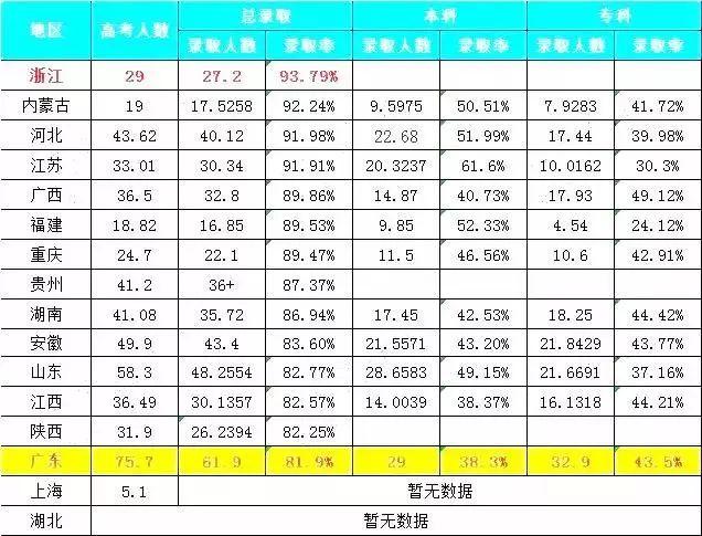 河南省,以86.58万人的报名数量博得第一