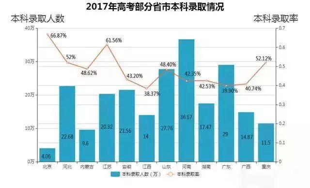 2017年高考部分省市本科录取情况