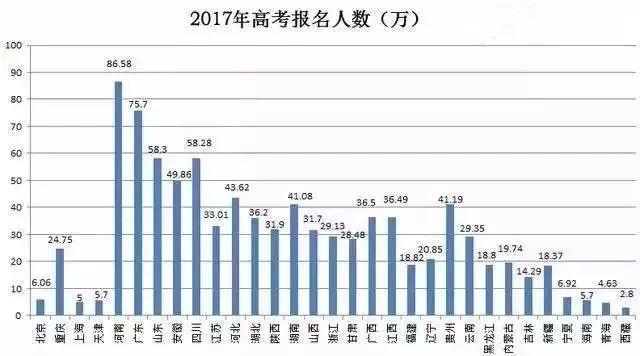 2017年高考报名人数