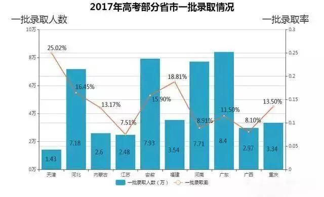 2017年高考部分省市一批录取情况
