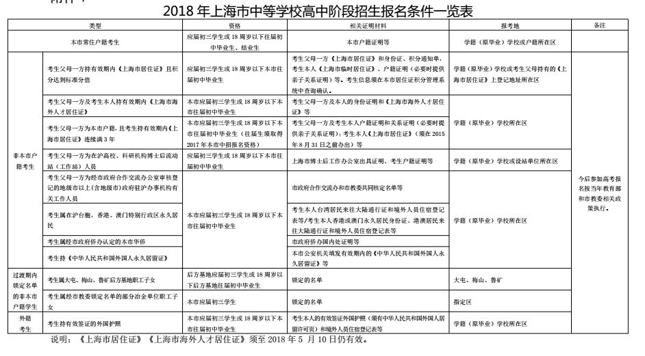 ★2018年上海市中等学校高中阶段招生报名条件一览