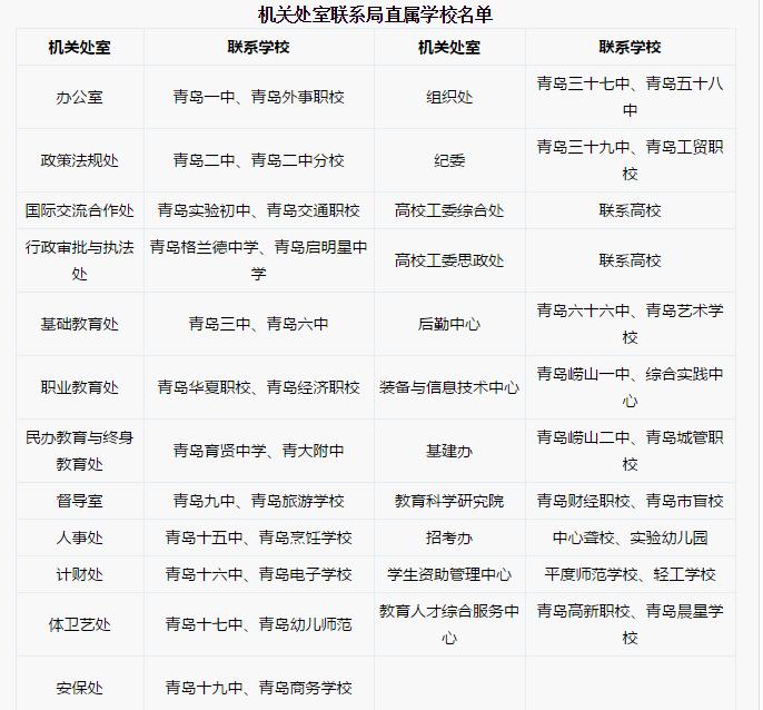 ★青岛市教育局领导和处室联系区市和学校名单公布