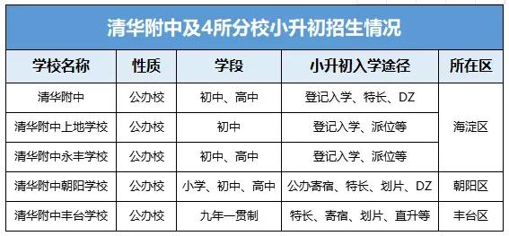 ★2018年北京清华附中及4所分校小升初入学途径详解