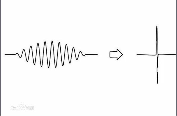 【什么是几率波-图】百科知识点