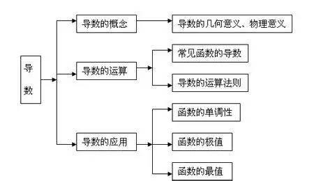 函数与导数