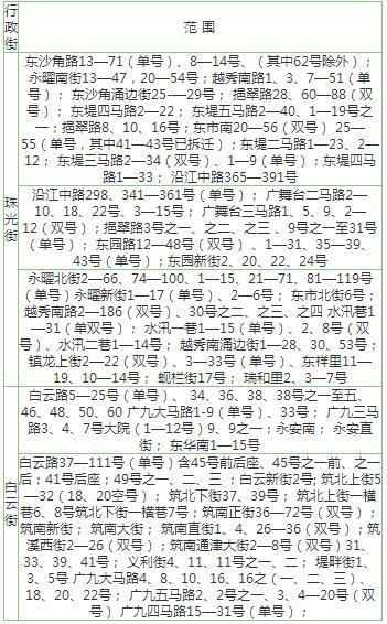 2017广州越秀区公办小学招生划片地段分布