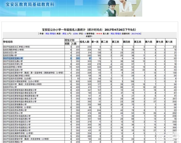 2017深圳宝安区公办小学招生报名人数统计