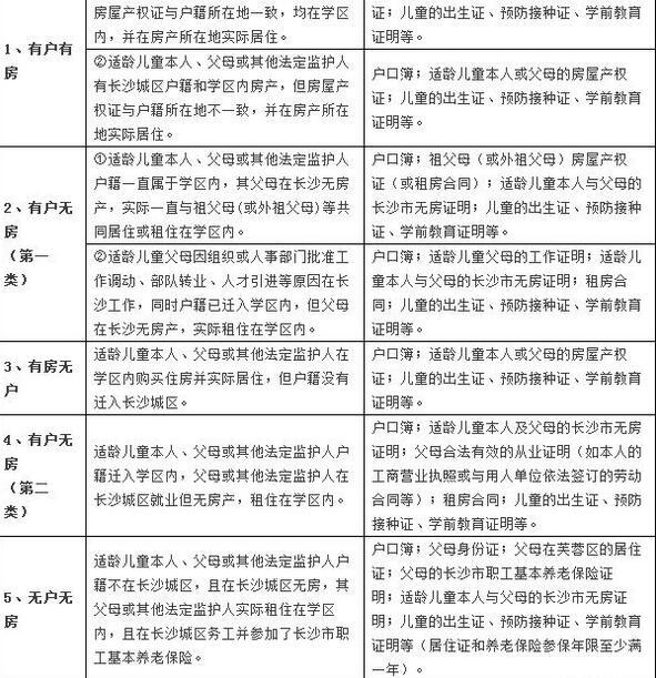 生源类型及入学证件