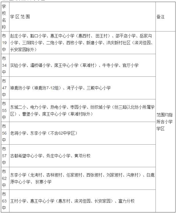 2017西安灞桥区小学学区划分表公布