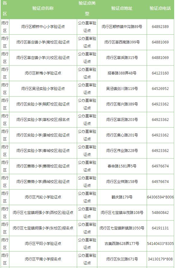 2017年上海闵行区小学报名验证点