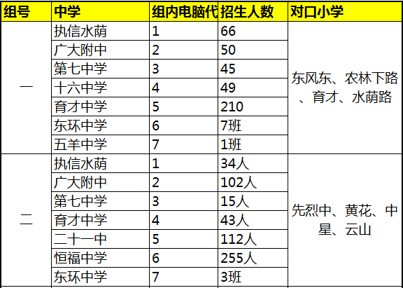 2017广州越秀区小升初招生电脑派位分组表一览