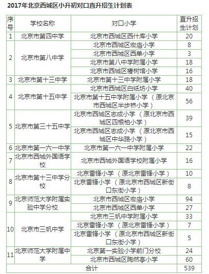 2017年北京西城区小升初对口直升招生计划表一览