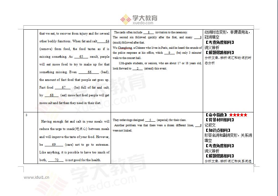 英语教研组圈中:语法填空15分,短文改错10分,书面表达 25分,共计21题,50分。(部分圈中题型截图)