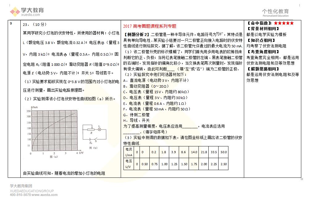 物理教研组圈中12道题,圈中78分;(部分圈中题型截图)