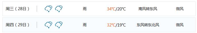 2017年西安中考期间天气情况提前看