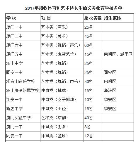 ★2017年厦门小升初特长生招生学校名单