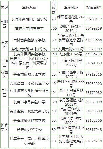 长春市2017年民办初中部分学位电脑派位相关信息