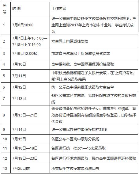 中招录取工作从7月10日开始,7月25日结束