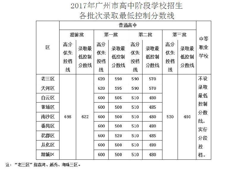 ★2017年广州中考普高最低录取分数线公布